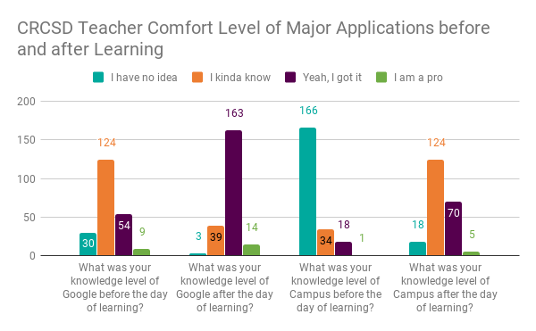 CRCSD Teacher Comfort Level of Major Applications before and after Learning