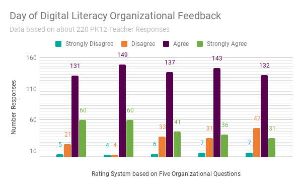 Day of Digital Literacy Organizational Feedback